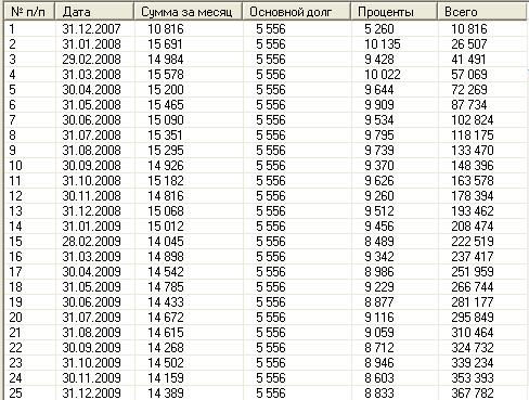 grafik-pogasheniya-kredita